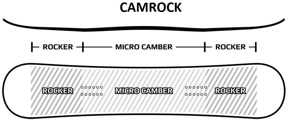 pathron camrocker profile