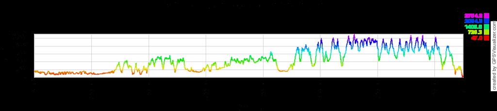gr5 altitude variation