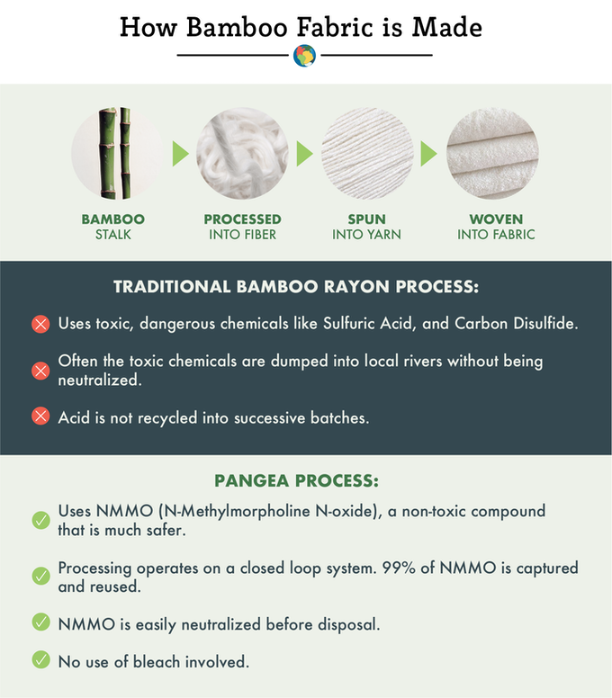 How bamboo fabric is made by Pangea
