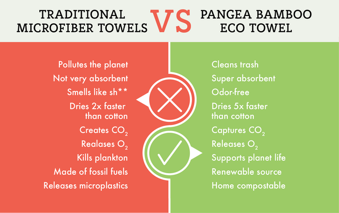Pangea bamboo eco towel vs microfibre towel