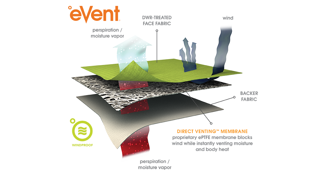Illustration of the three layers used in a windproof fabric by eVent